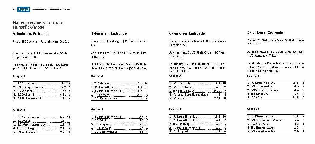 Futsal Regionalmeister 2015 Tabellen